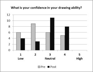 Chart - Confidence Change