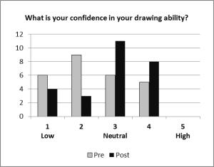 Chart - Confidence Change