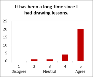 Chart - Long Time Since Drawing Lessons